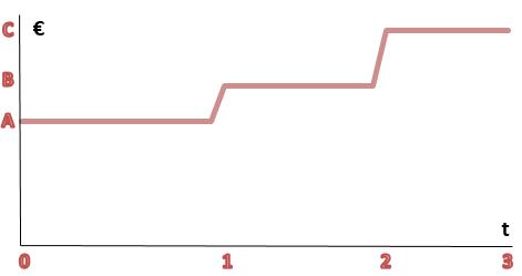 costes ocultos de no subir  a la nube grafico 1 i cloud seven blog