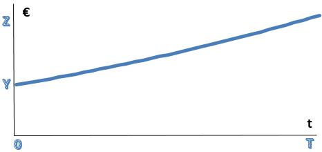 costes ocultos de no subir  a la nube grafico 2 i cloud seven blog