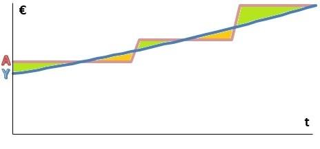 costes ocultos de no subir  a la nube grafico 3 i cloud seven blog