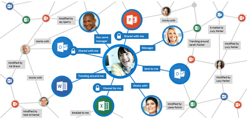 office-365-delve-i-cloud-seven-blog