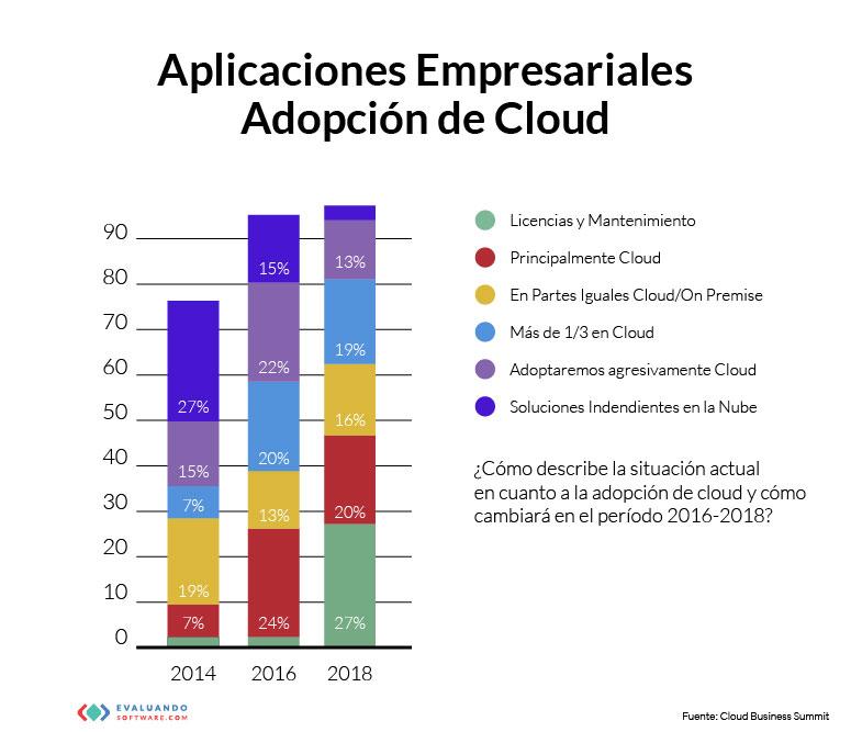 pasos-para-migrar-a-la-nube-i-cloud-seven-blog
