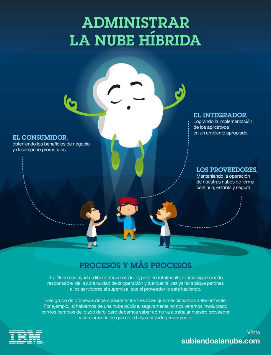 administrar-nubes-hibridad-i-cloud-seven-blog