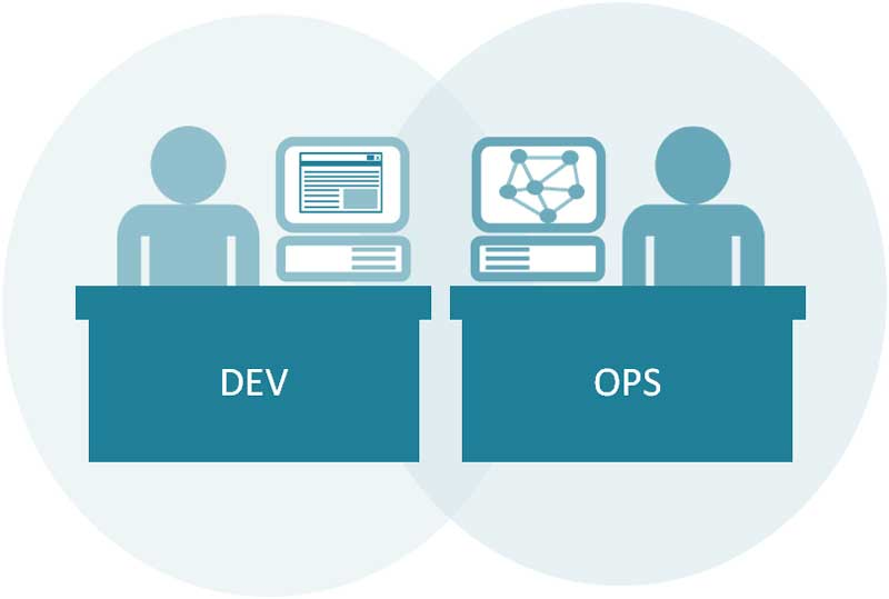 devops-i-cloud-seven-blog
