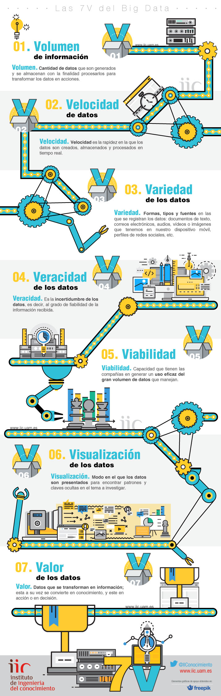 7-v-big-data-infografia-i-cloud-seven-blog