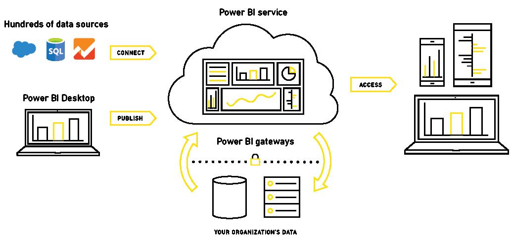 power-bi-flujo-servicios-i-cloud-seven