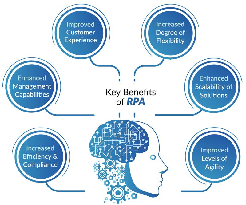 RPA Automatización robotica de procesos
