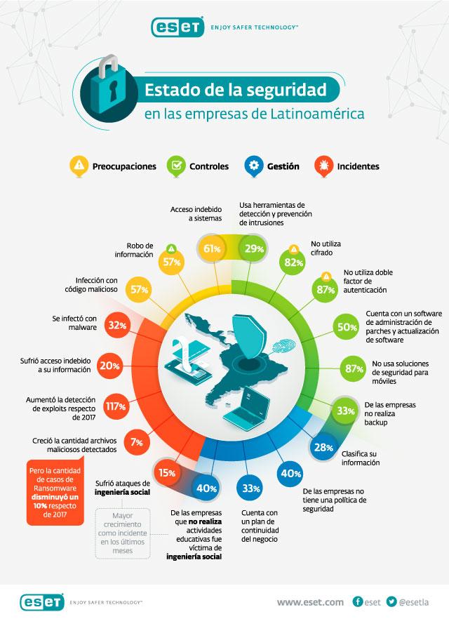 Seguridad en America Latina malware