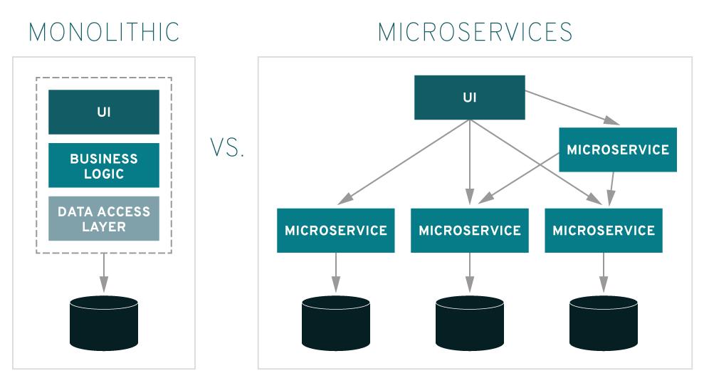 Microservicios vs Monolithic